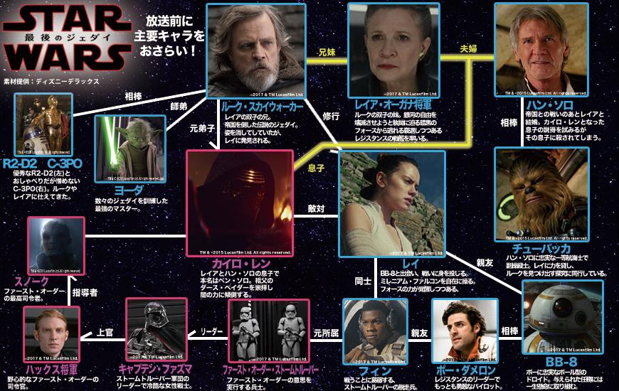 「スター・ウォーズ/最後のジェダイ」相関図